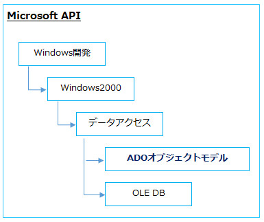 Access VBA ADO